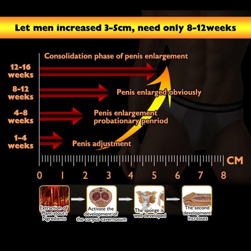 penisul masculin în creștere