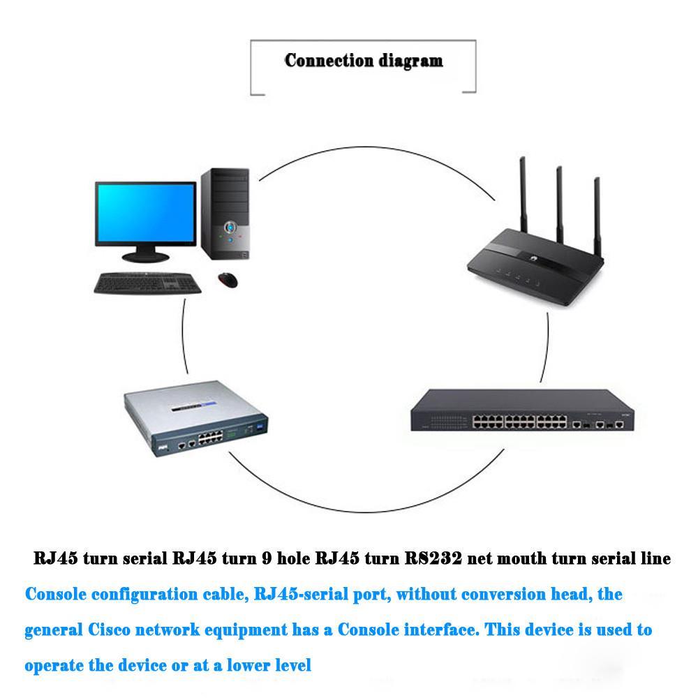 Azul M 18 Db 9 Pines Rs232 Serial A Rj45 Cat5 Ethernet Adaptador Db9 To Wiring Diagram Hembra De Serie 1 10